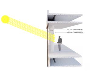 Solar Heat Gain Diagram