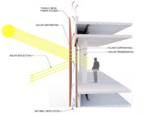 Blocking Solar Heat Gain